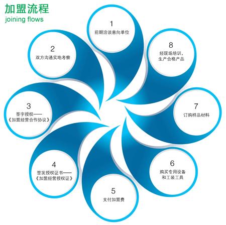步骤流程指引宣传单